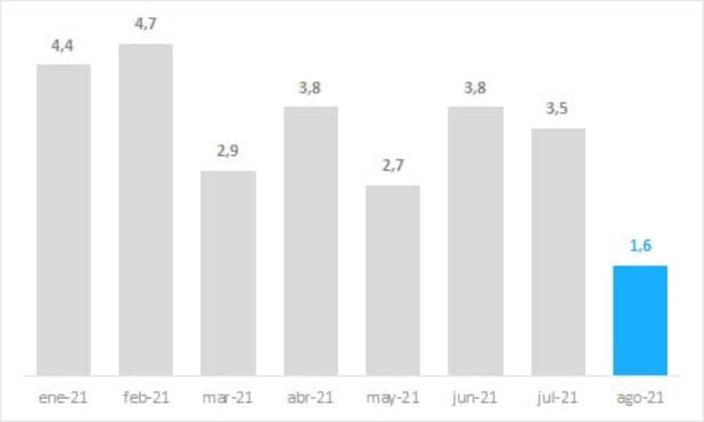 Chaco Inflación Agosto Gráfico