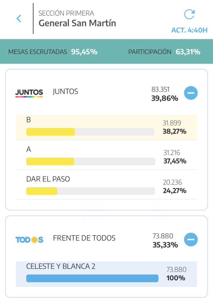 San Martín PASO Elecciones 2021